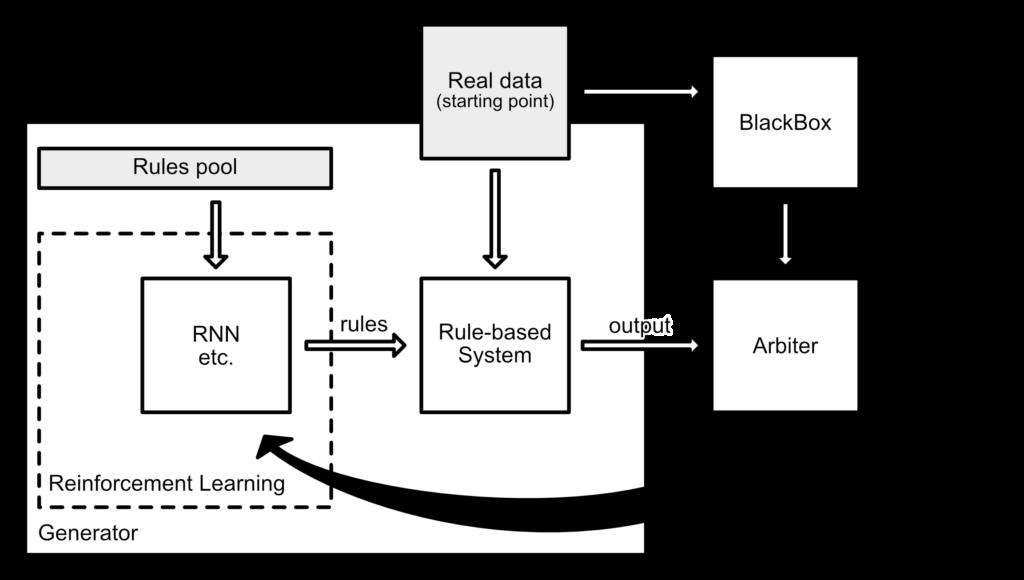 Block diagram depicting the relationships between various GARRET modules